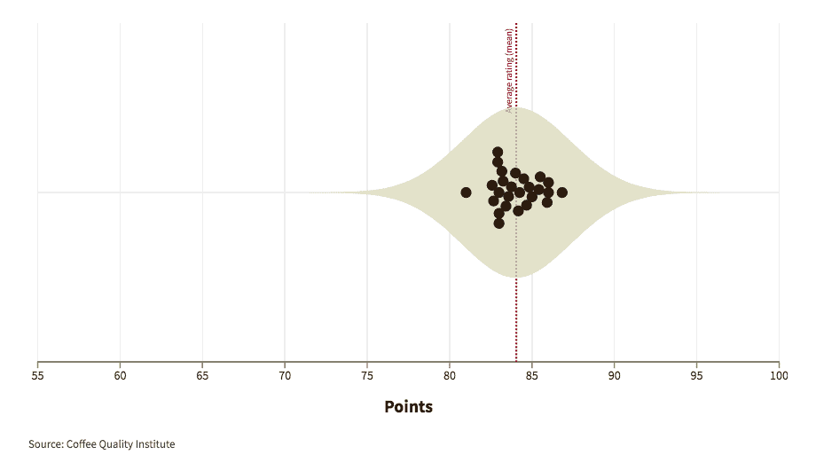Graphic showing how experts graded coffees from Uganda