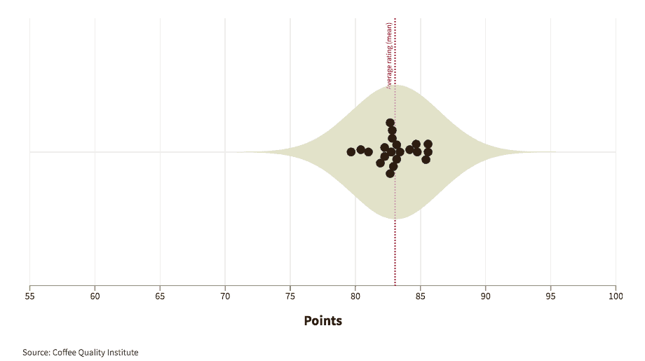 Graphic showing how experts graded coffees from El Salvador