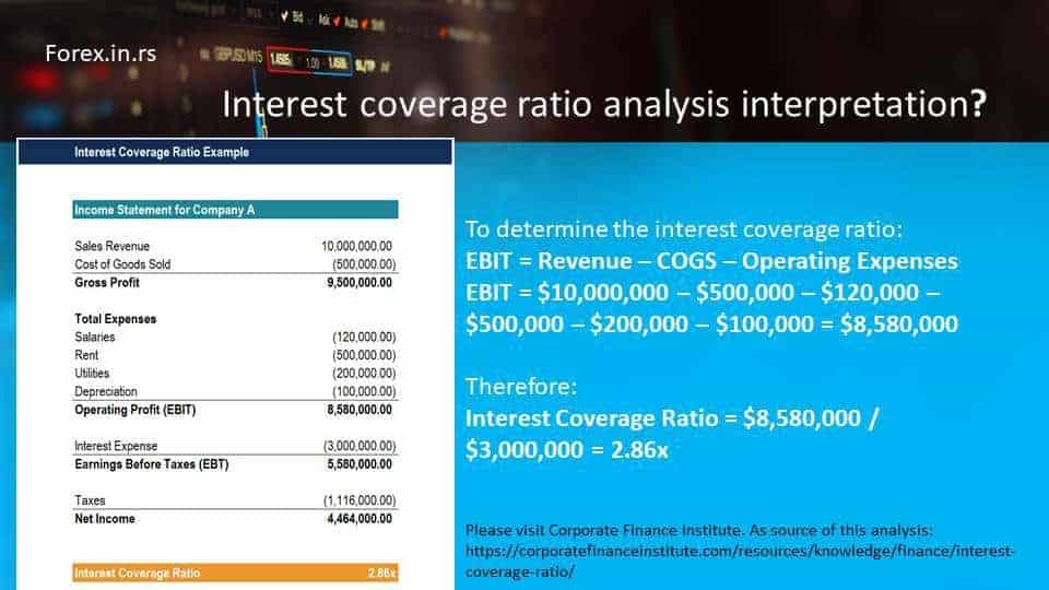 interest coverage ratio analysis interpretation