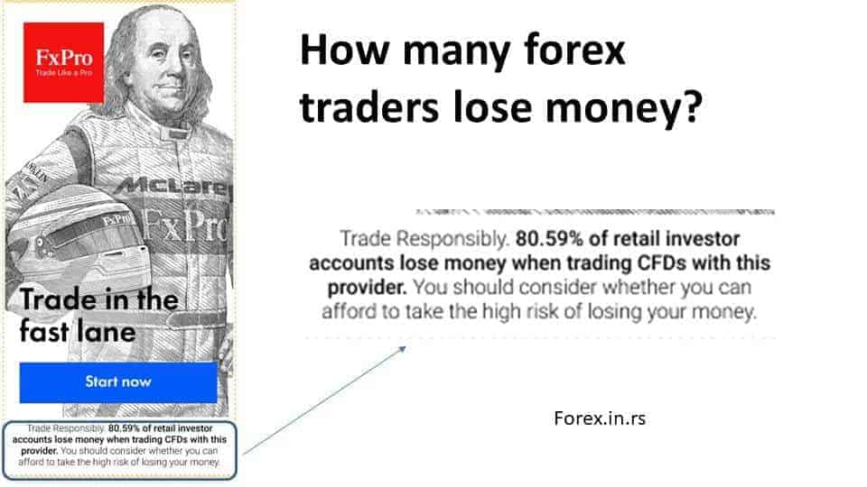 Based on brokers' available data, between 73% to 95% of all retail traders lose money trading forex. Many brokers publish this data on promotional banners so the public can see how many forex traders in percentage lose money.