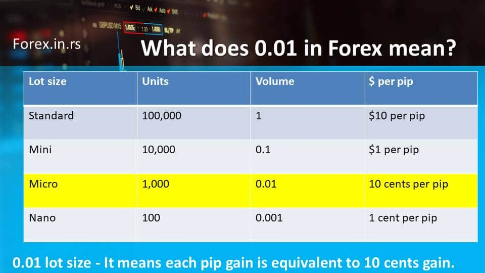 Lot size chart forex - What does 0.01 in Forex mean. Position size table
