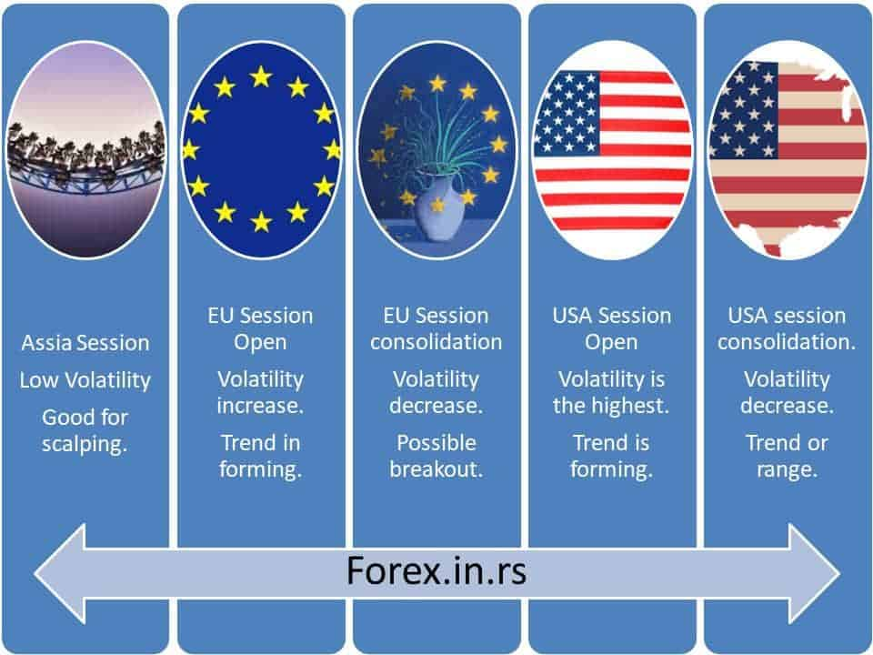 eur usd forex time - eur usd opening hours sessions cycle