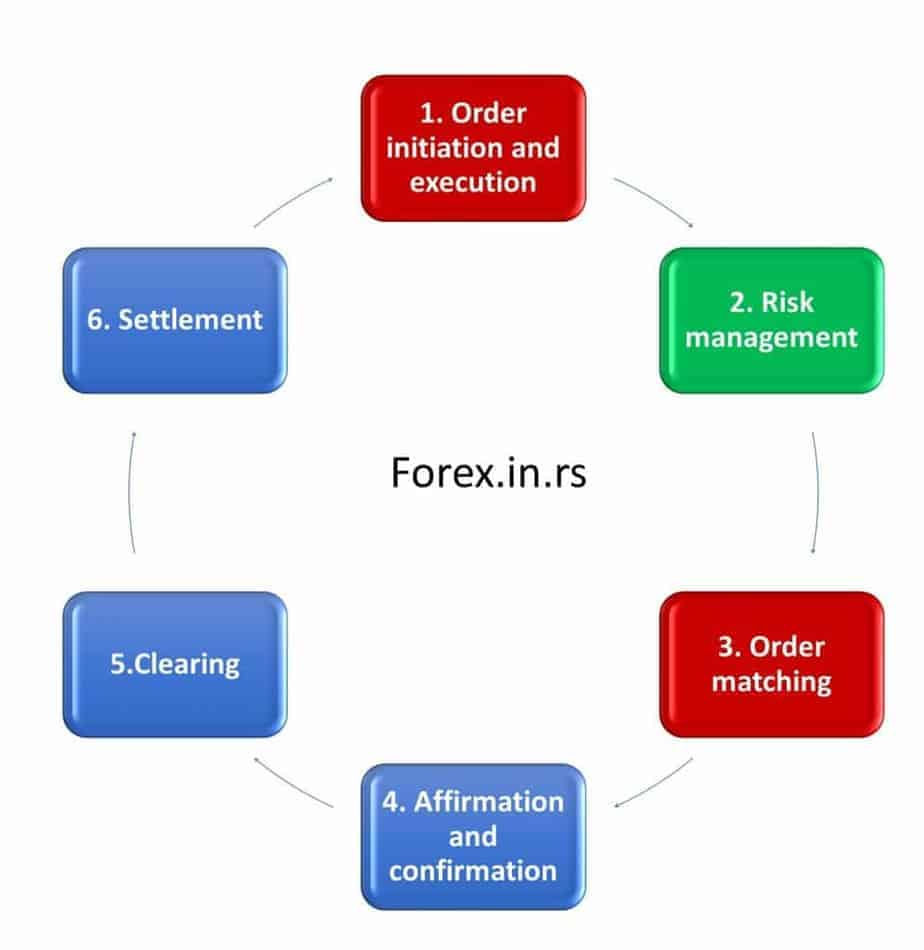 trade life cycle in capital markets