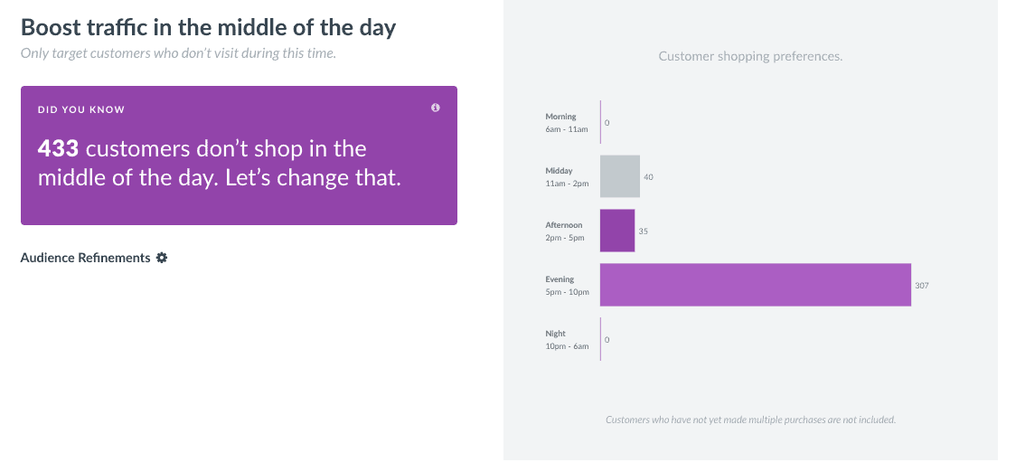 Day-part data from Thanx dashboard