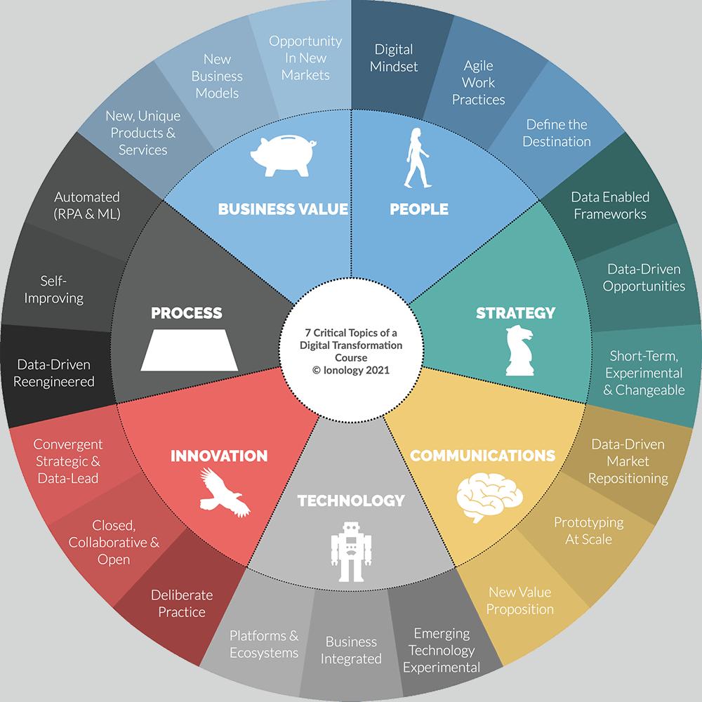 7 Critical Topics of a Digital Transformation
