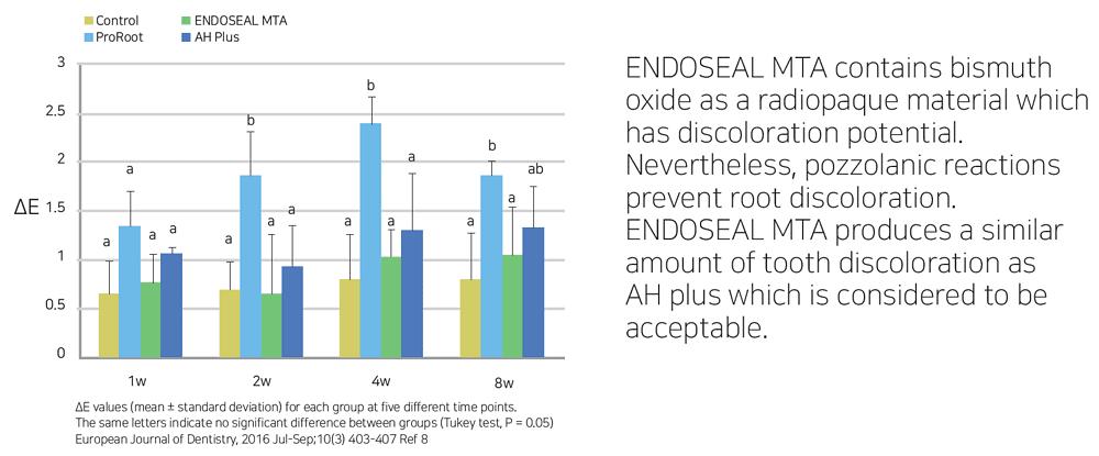 EndoSeal-MTA-Nudent5