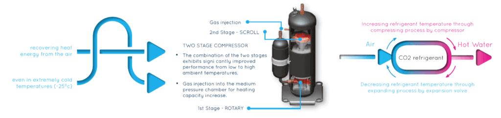 Q-ton heat pump workings