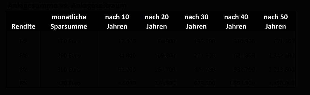Anlagesumme vs. Anlagezeitraum