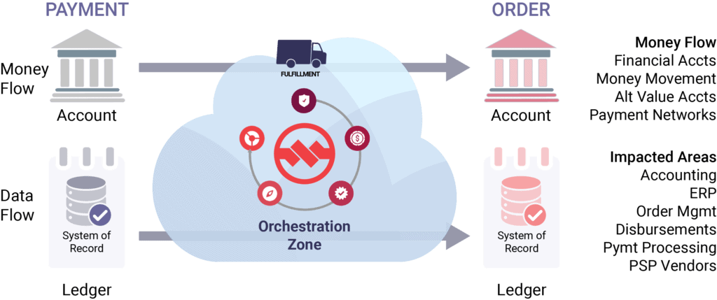 Payments Orchestration Diagram