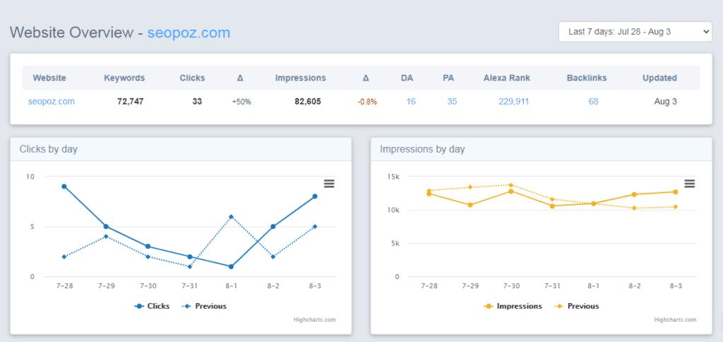 Website Overview dashboard