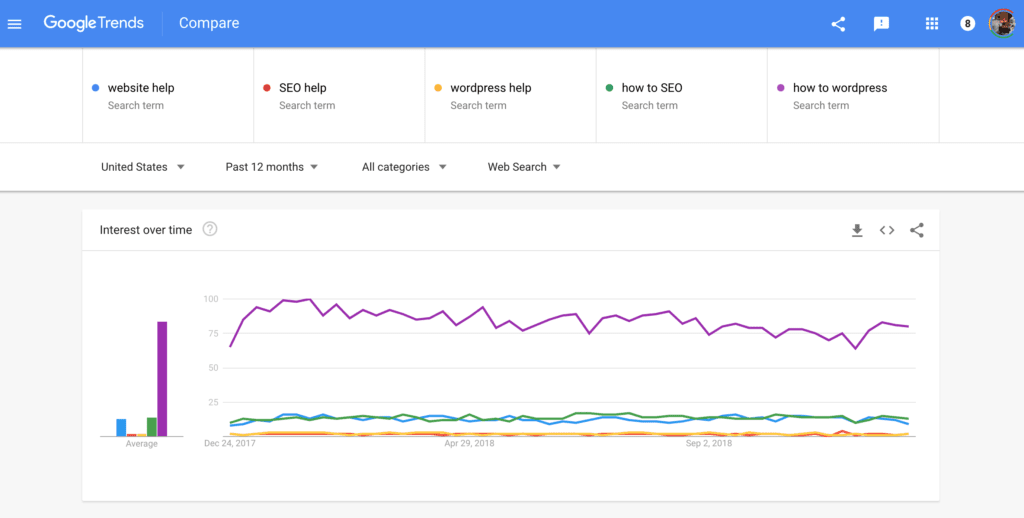 Google Trends for Greta Rose