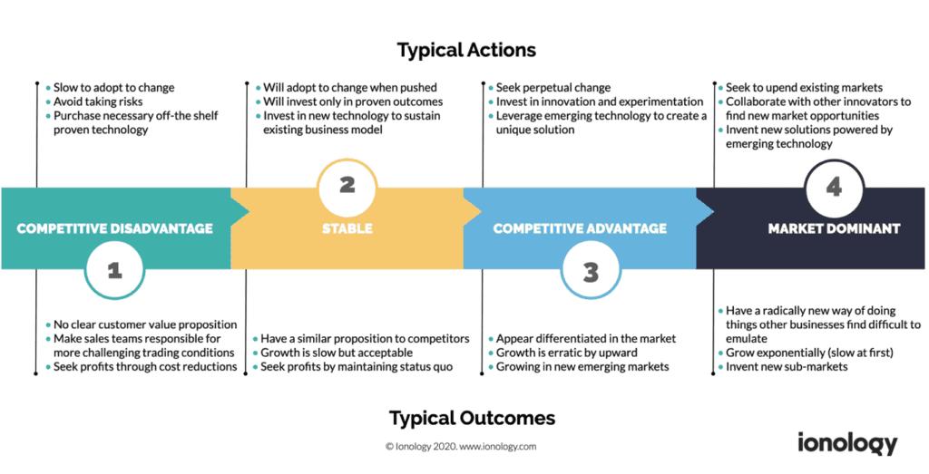 Digital Transformation Maturity Model