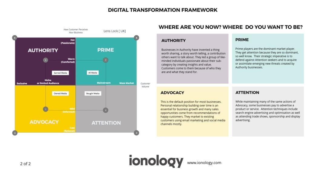 Ionology Digital Transformation Framework - Part 2 of 2