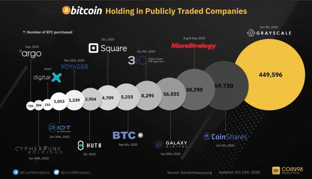 Bitcoin public companies