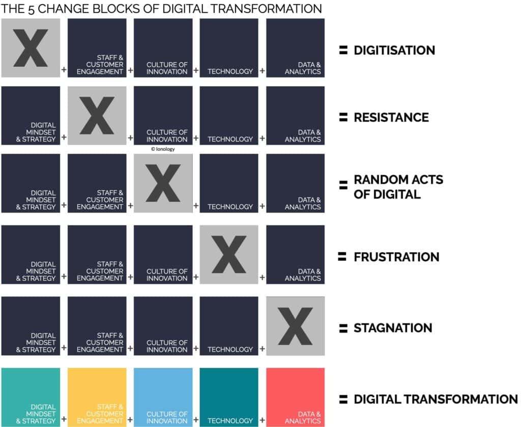 The 5 Change Blocks of Digital Transformation