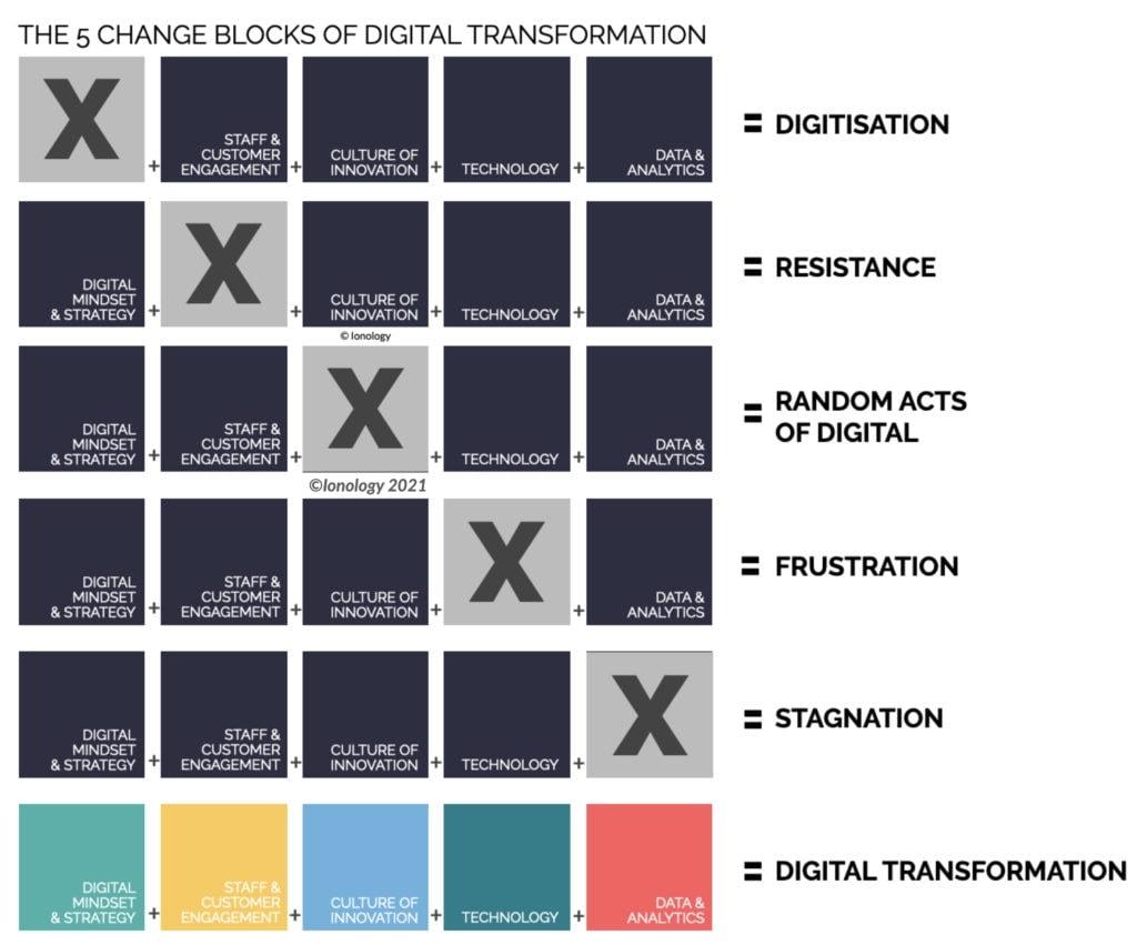 The 5 Change Blocks of Digital Transformation'