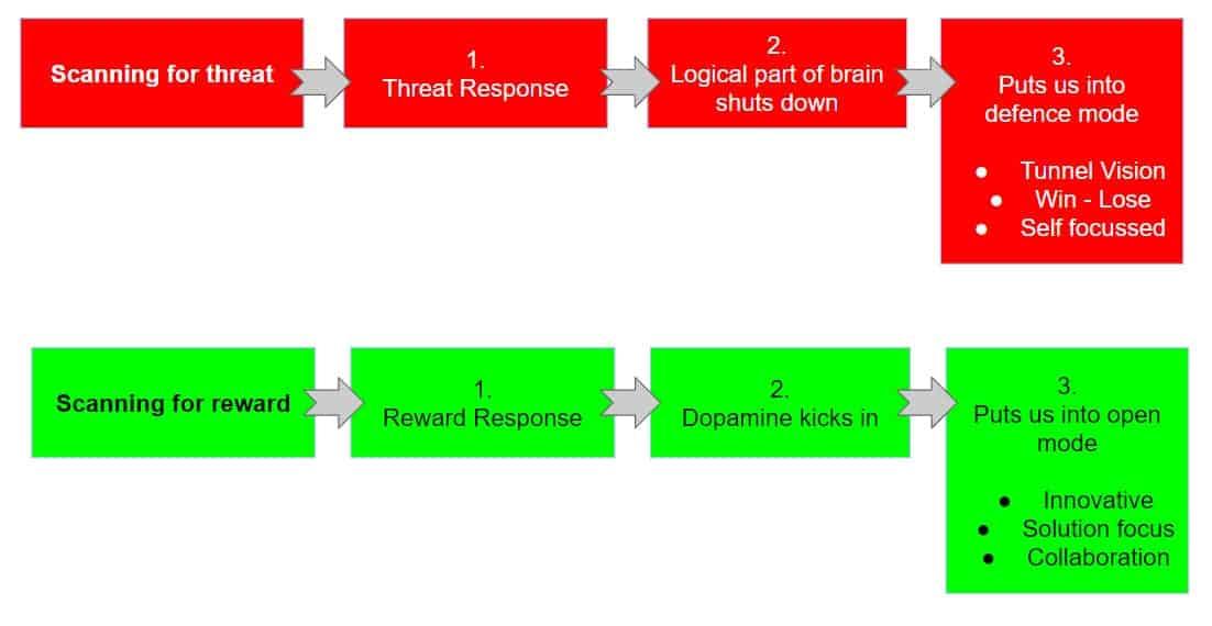 negotiation threat or reward