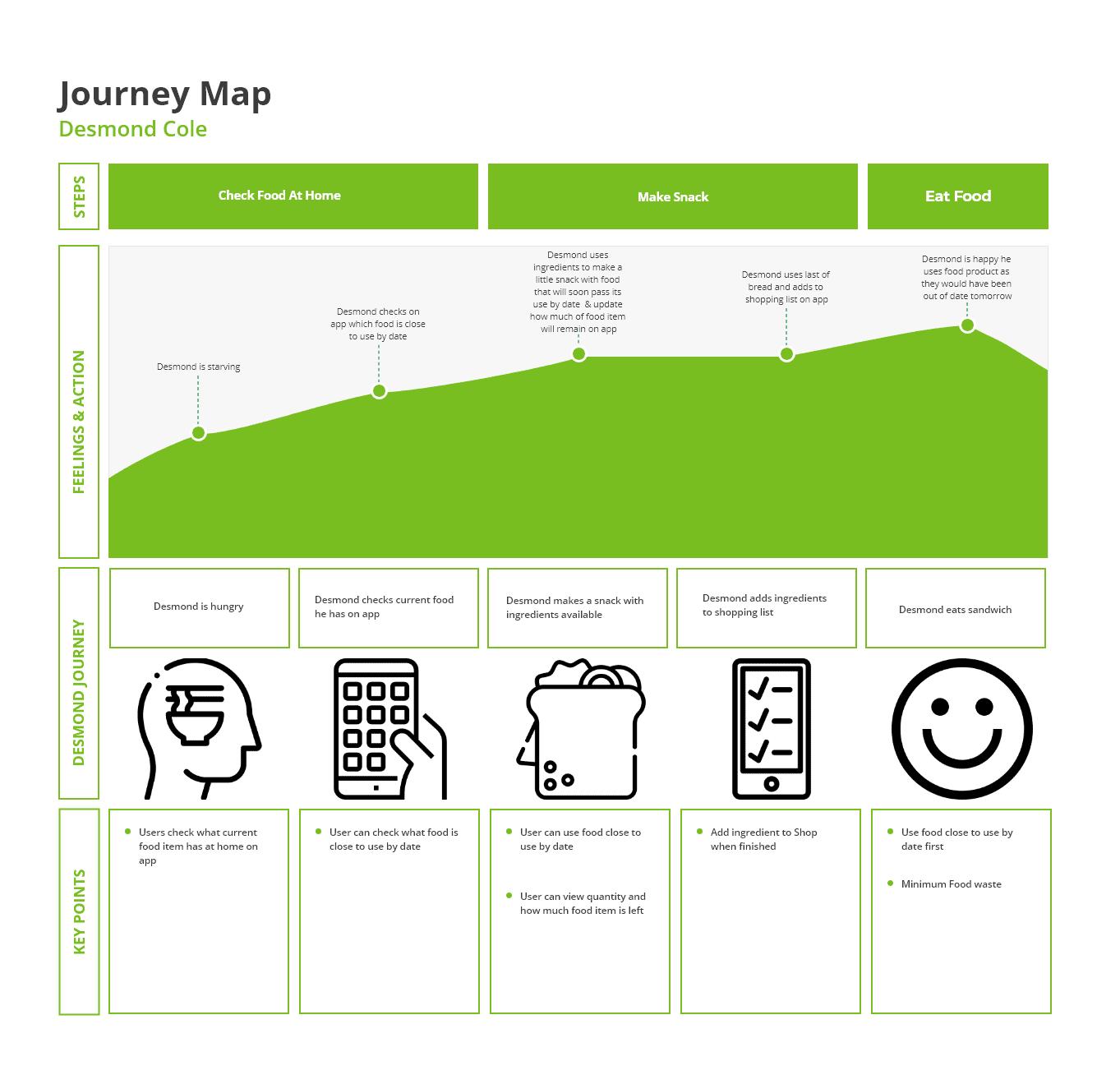 Journey Map Desmond Cole