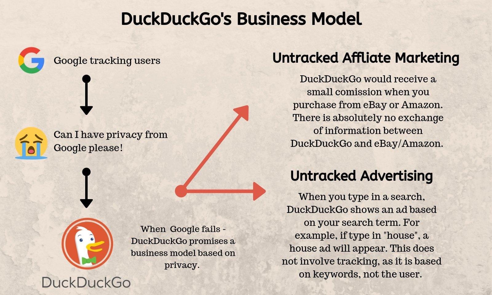 DuckDuckGo Business Model