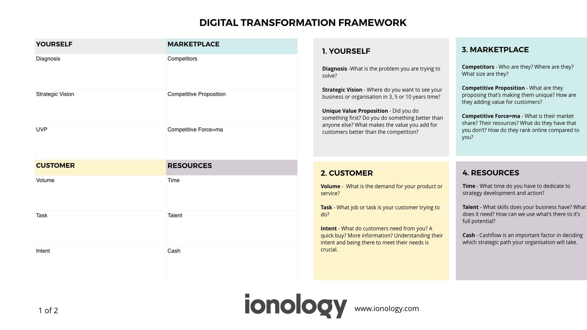 Ionology Digital Transformation Framework - Part 1 of 2