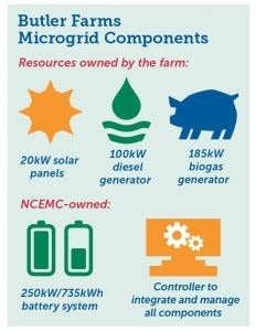 Butler Farms microgrid components