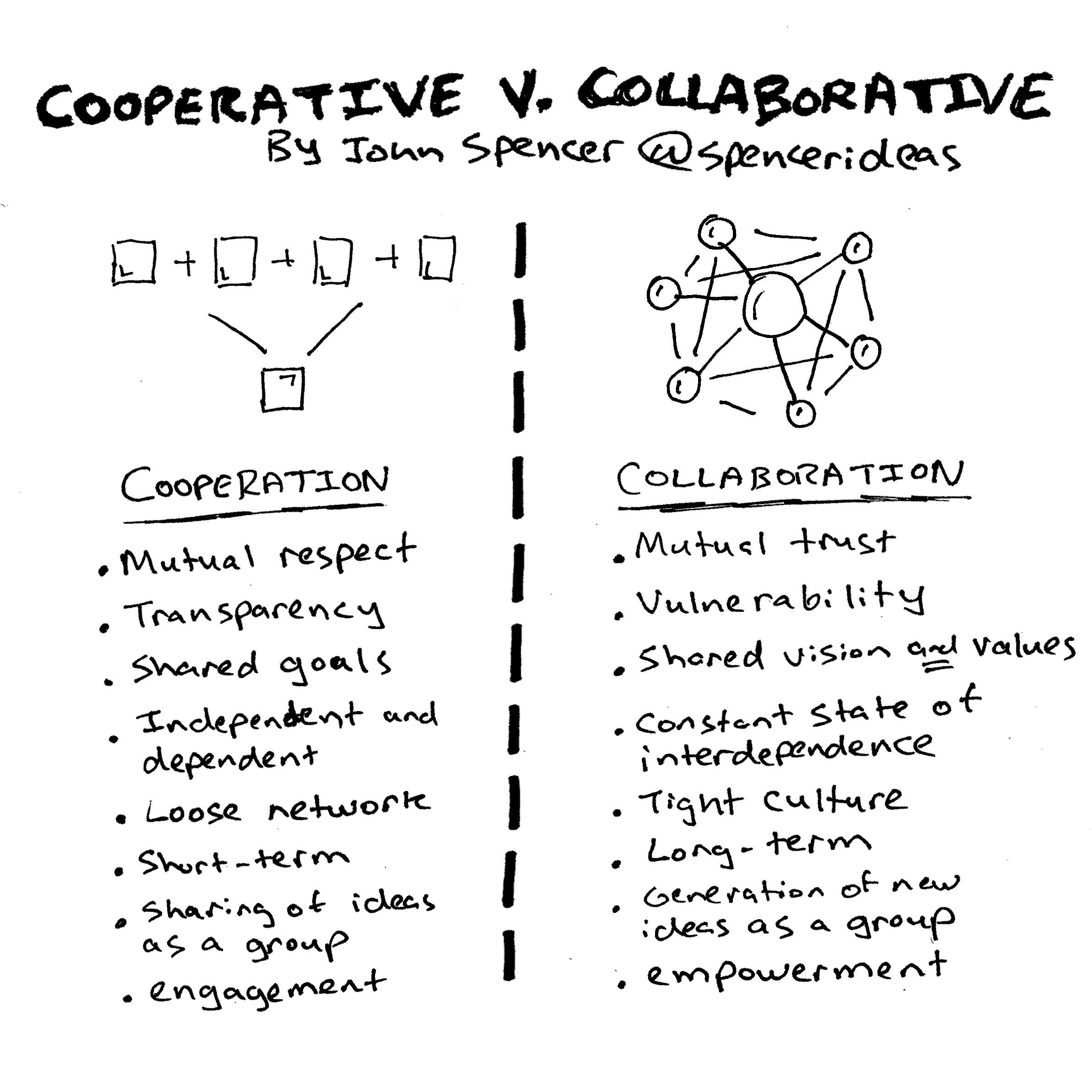 instagram - cooperation