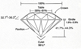 Premium Cut Proportions