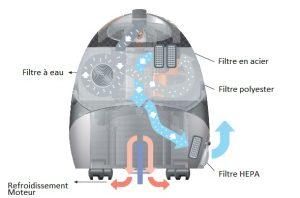 aspirateur nettoyeur vapeur 909 Pro avec Filtration HEPA