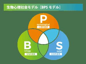 生物社会心理モデル(BPSモデル)の図