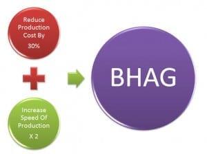 BHAG Manufacturing Challenge