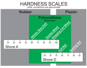 durometer hardness scale