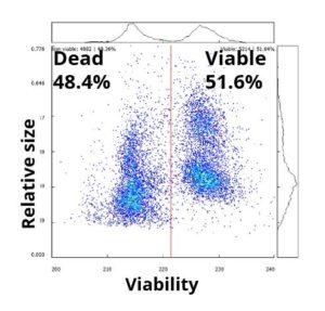 AmphaSoft Plot for Pollen Viability Analysis