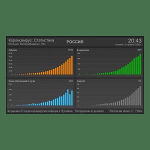 Табло статистика короновируса в России