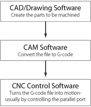 user guide cnc router CAD CAM software