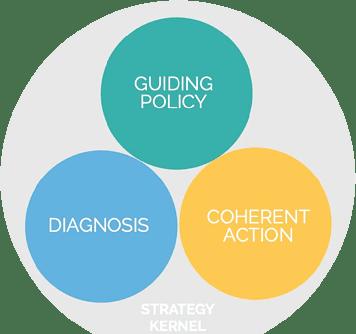 Digital Transformation Strategy Kernel