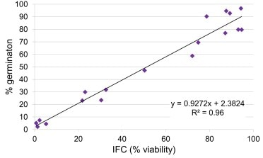 Graph showing the correlation of Pollen Viability and Pollen Germination