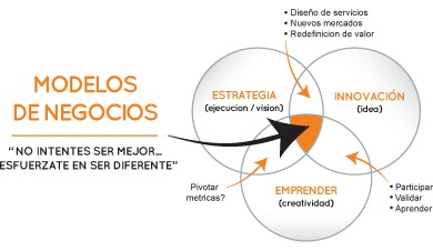 Plan de negocio Grupo Financiero gp