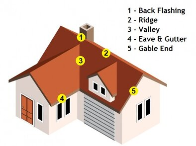 Tiled Roof Diagram