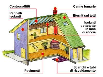 Dove si trova l'amianto in casa