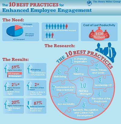 Infografía Engagement