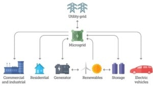 How microgrids integrate into the larger power grid