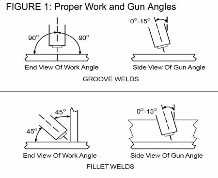 Diagram showing proper work angles are important for avoiding GMA welding pitfalls like incomplete fusion.