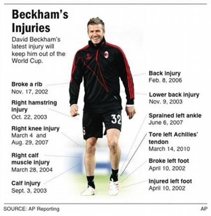 List of David Beckham's Injuries