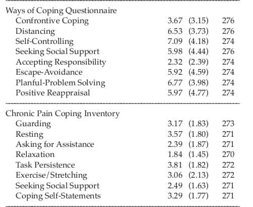Ways of coping
