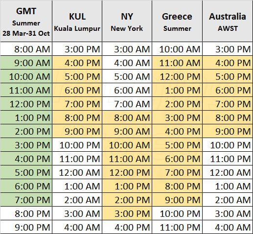Time zones for international appointments