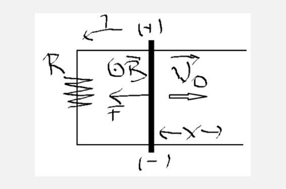 Μεταφερόμενη ράβδος σε OMΠ με αρχική ταχύτητα.