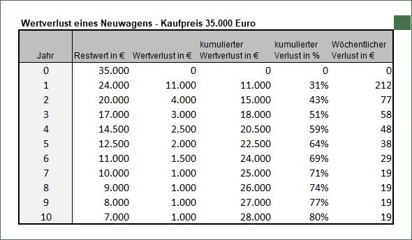 Tabelle Wertverlust Neuwagen