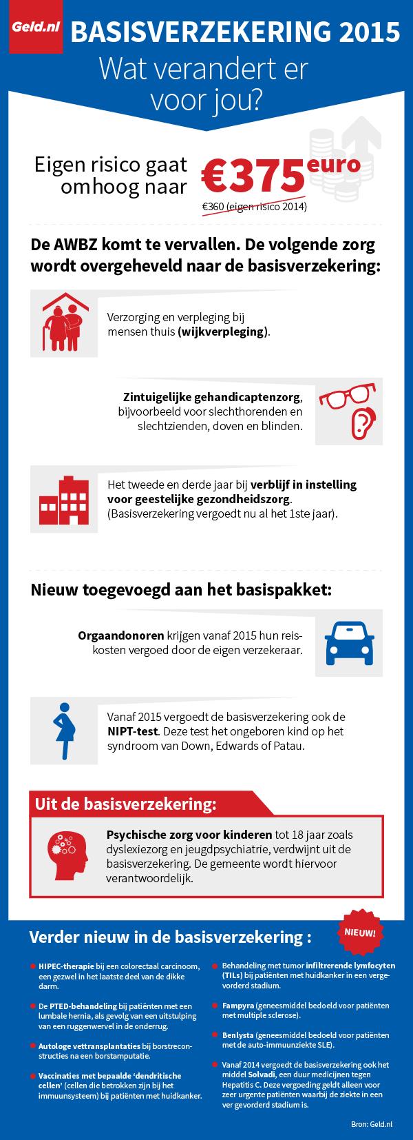 Infographic: Veranderingen basisverzekering 2015