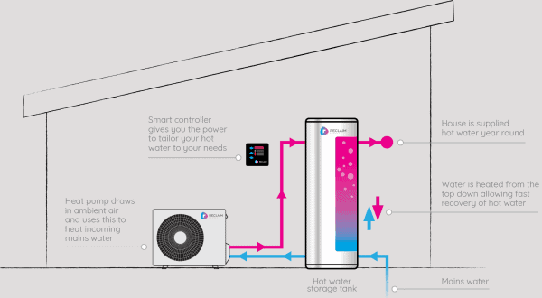 How the Reclaim Energy Heat pump works