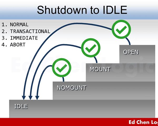 Shutdown to IDLE